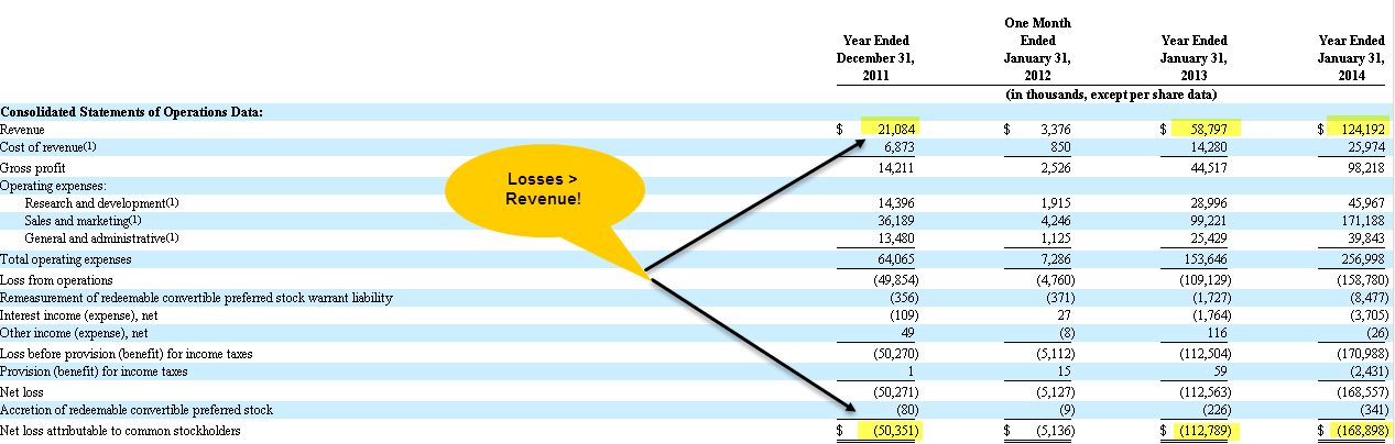 Box IPO - Revenue is less than Losses