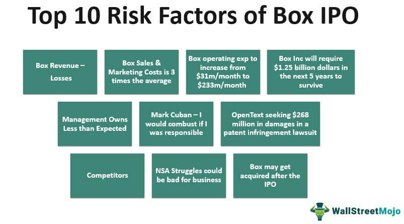 Box IPO Risk Factors