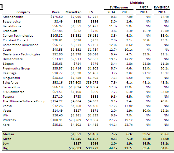 Box IPO - SAAS Comparable Valuation Table
