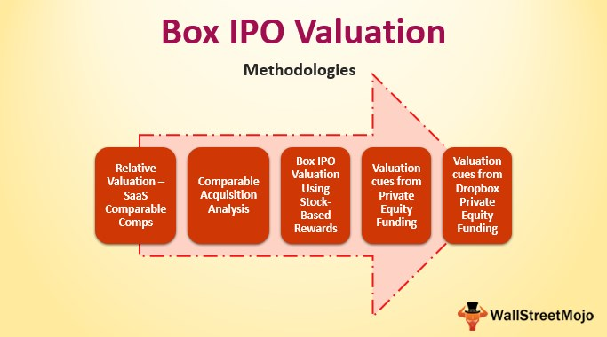 Box IPO valuation