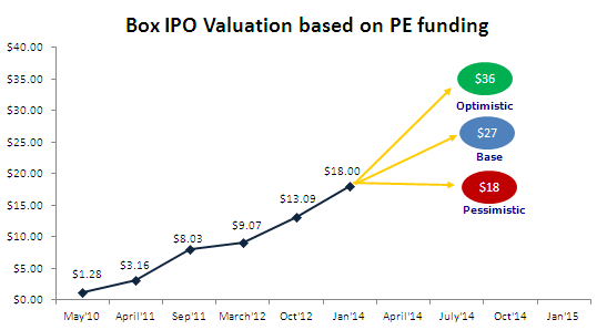 Box Valuation - Private Equity Method