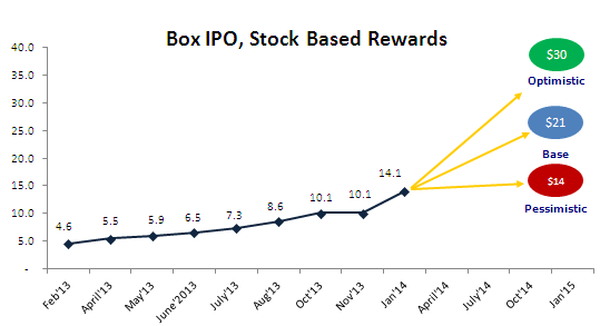 Box Valuation - Stock Based Reward Method