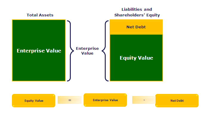 Enterprise Value Vs Equity Value Diagram