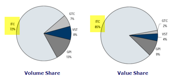 ITC Cigarette Segment - Volume Share and Value Share.