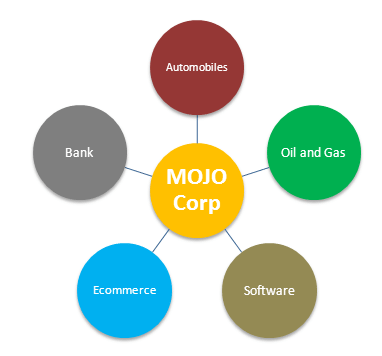 Sum of Parts Example - MOJO Company
