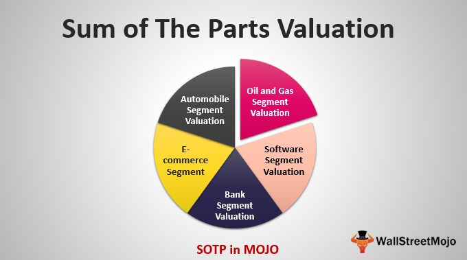 SOTP Valuation
