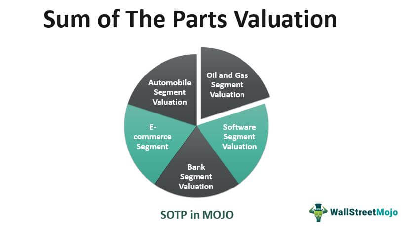 Sum of the Parts - SOTP Valuation