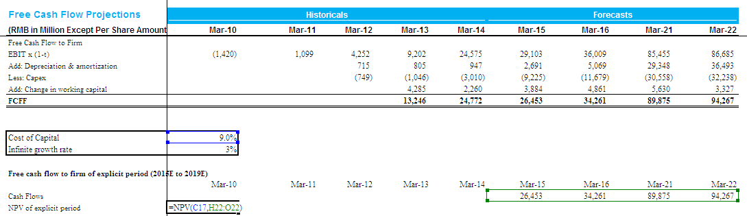 Alibaba NPV of Explicit Cash Flows