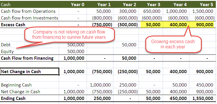 FCFF | Calculate Free Cash Flow to Firm (Formulas, Examples)