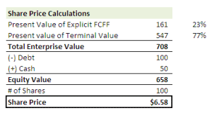 Terminal Value – Formula, Method & Calculations in Excel