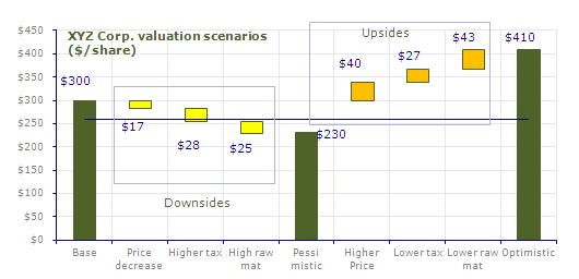 Valuation Scenario Graph