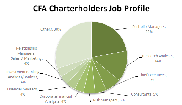 CFA Charterholders Job Profile