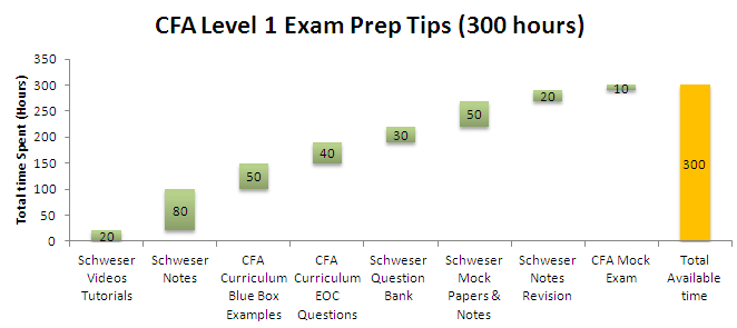 CFA Exam Prep 300 hours