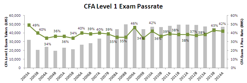 CFA Level 1 exam pass rate