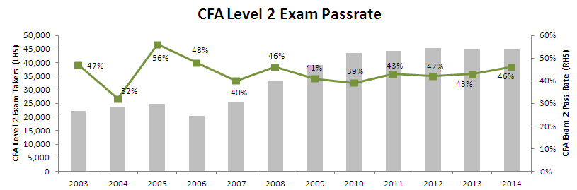 CFA Level 2 exam pass rate