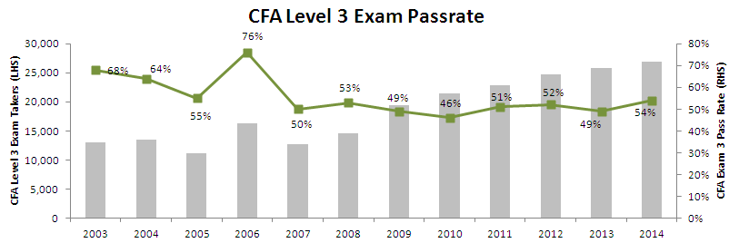 CFA Level 3 exam pass rate