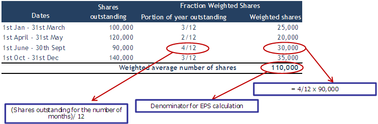 Basic EPS - weighted average shares - solution