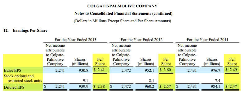 Colgate Case Study - Earnings Per Share