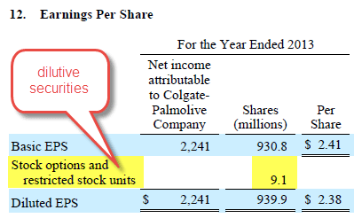 EPS - Colgate Dilutive Securities