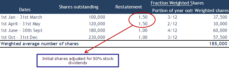 Example - Stock Split & Stock Dividend - solution