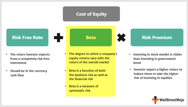 CAPM - Cost of Equity