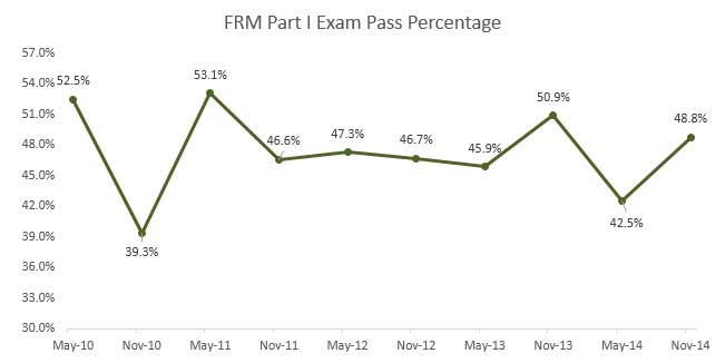 FRM Part 1 Exam Pass Rate