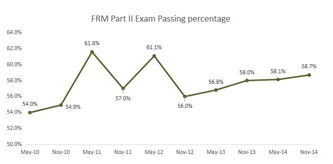FRM Part 2 Exam Pass Rate