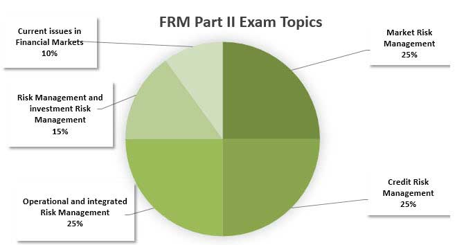 FRM Part 2 Exam topics