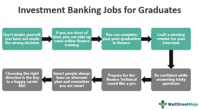 Investment Banking Jobs For Graduates