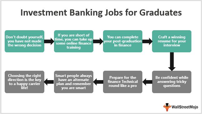 Investment-Banking-Jobs-For-Graduates-(Engineers)