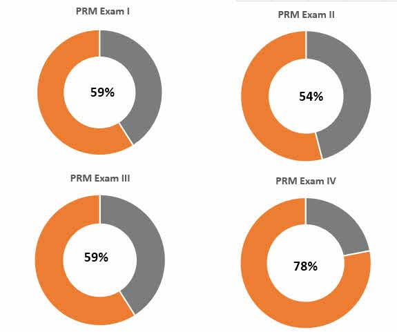 PRM Exam Pass Rates 1