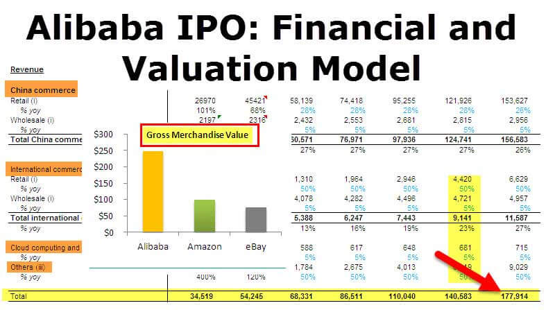 Alibaba ipo financial and valuation model