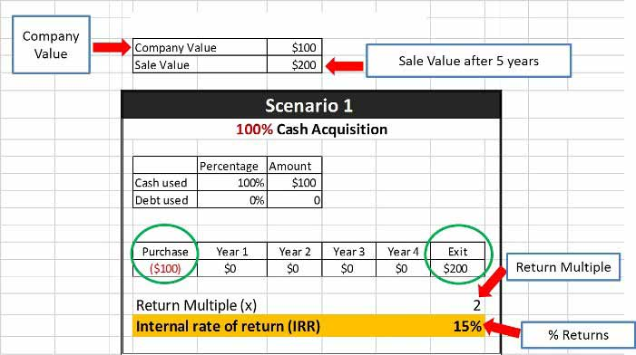 Leveraged Buyout | Complete Beginner's Guide to LBO Analysis