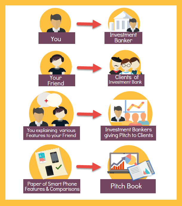 Pitch Book | Guide to Investment Banking Pitch Book (Examples)