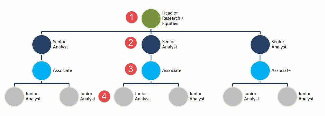 Equity Research | A Complete Beginner's Guide