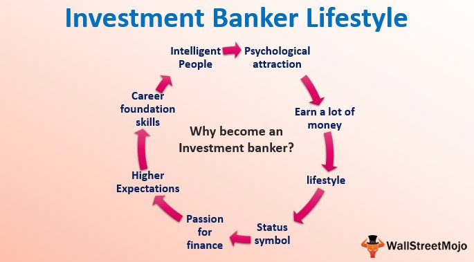 Investment Banker Lifestyle