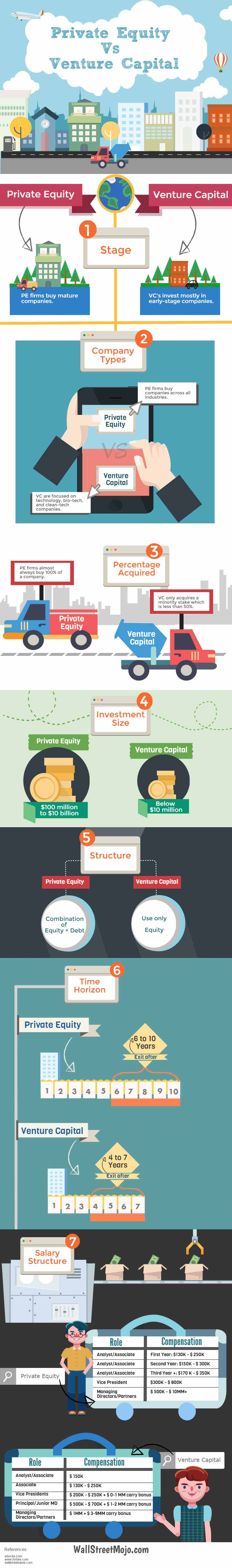 Private Equity vs Venture Capital infographics
