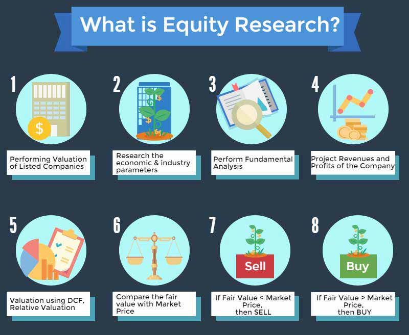 Equity Research | A Complete Beginner\'s Guide