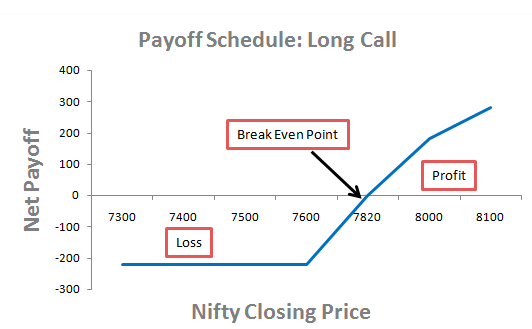Long Call Strategy