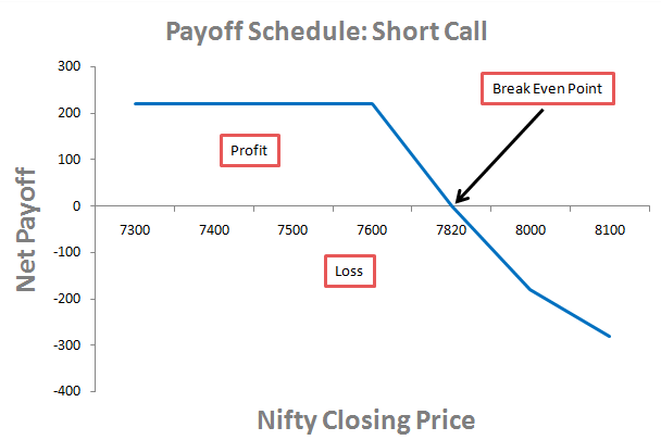 Short Call Strategy