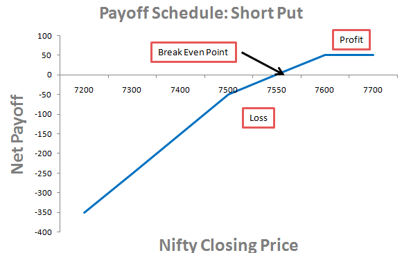 Short Put Strategy
