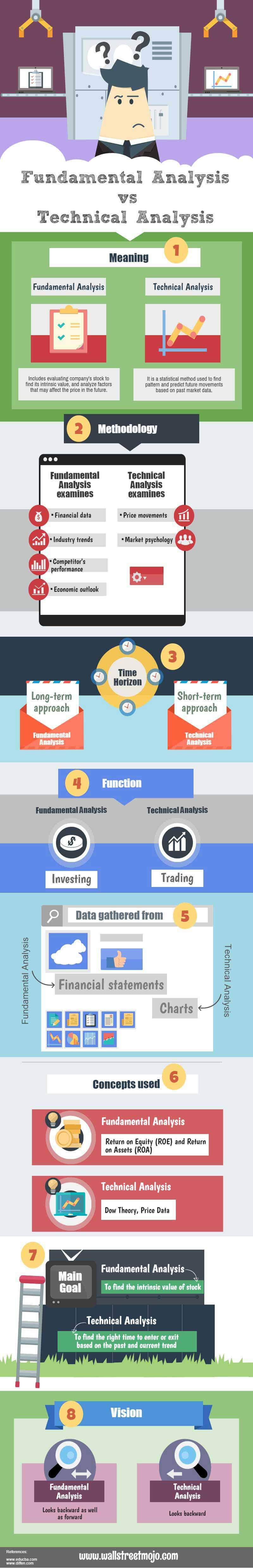 Fundamental analysis vs technical analysis infographics