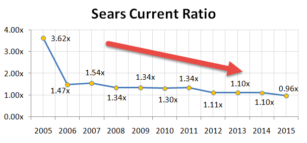 Sears Current Ratio