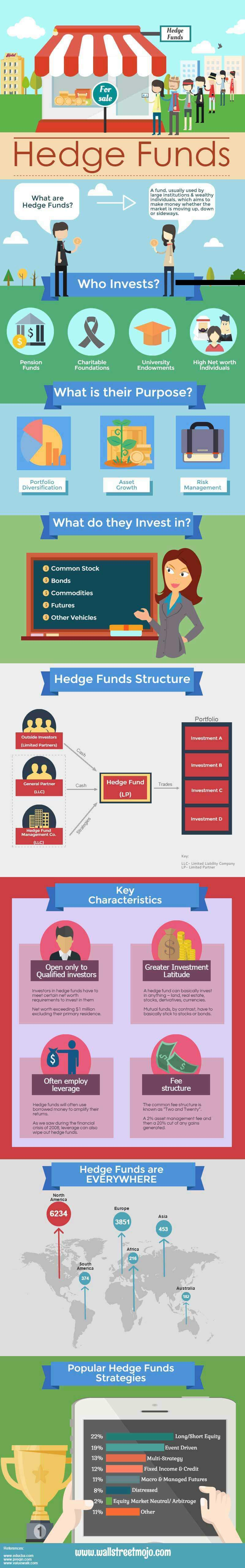 Hedge Funds Infograph