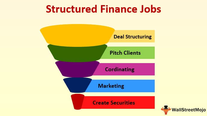 Structured Finance Jobs (Career)