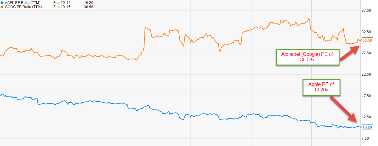 Apple vs Google PE Ratio