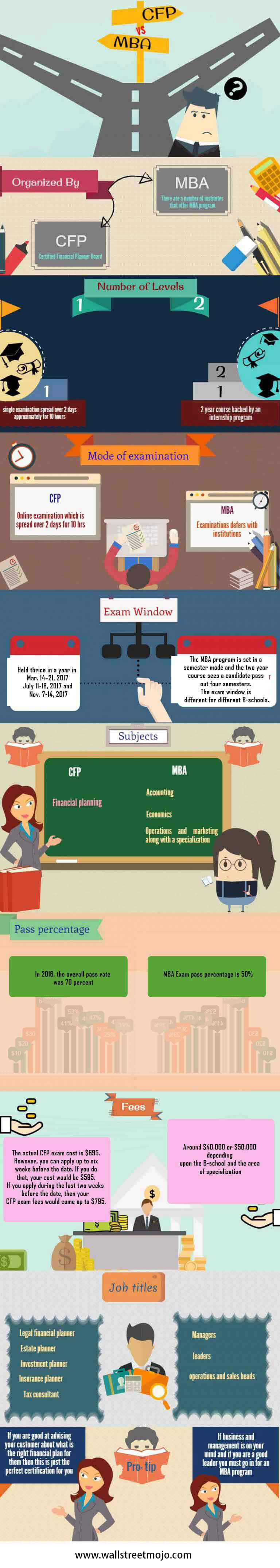 CFP-vs-MBA-infographics