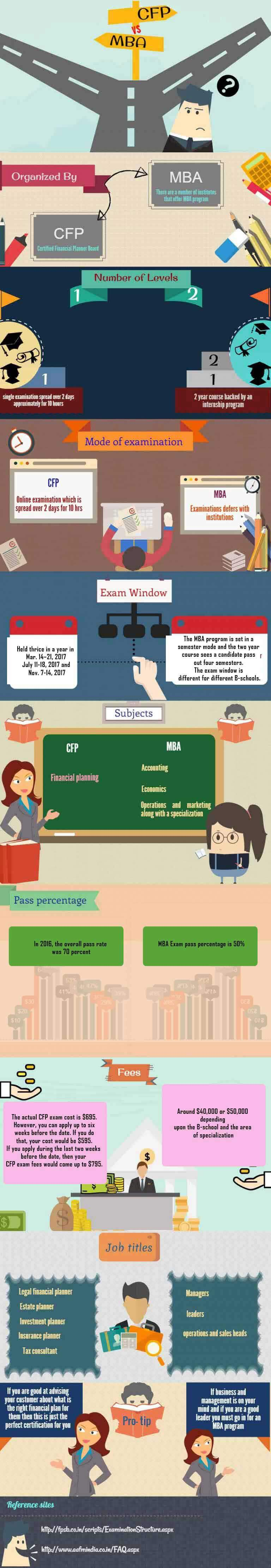 CFP vs MBA - Which One To Choose? | WallstreetMojo