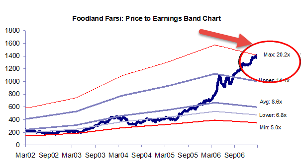 PE Ratio Band Chart Valuation