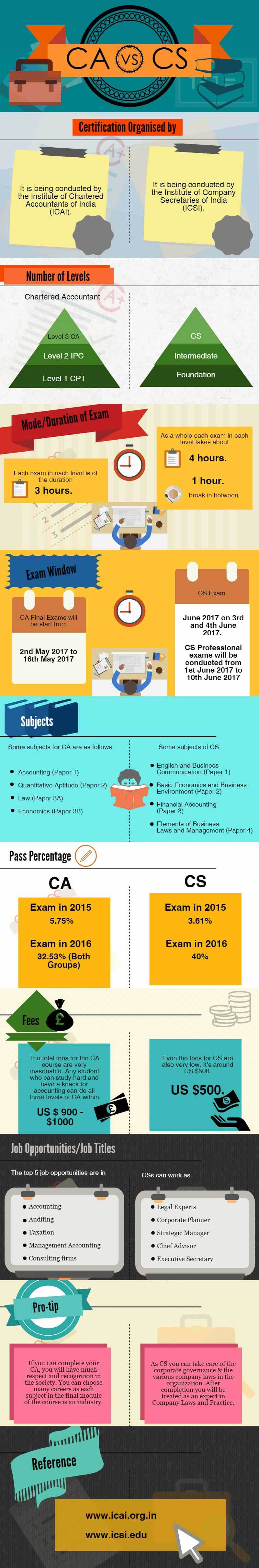 scope for business studies june examination